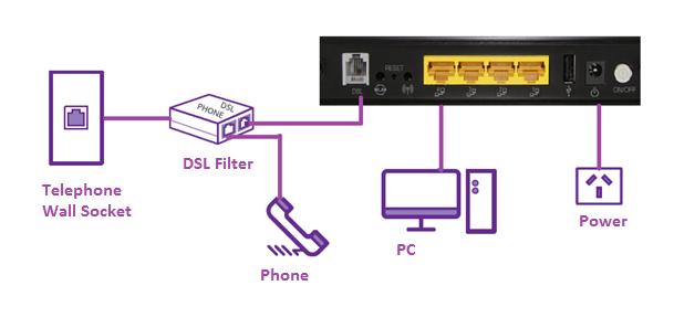 آموزش تنظیم مودم ADSL مخابرات